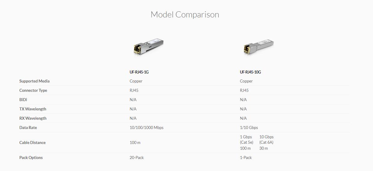 Fiber Modules & Cable – UniFi